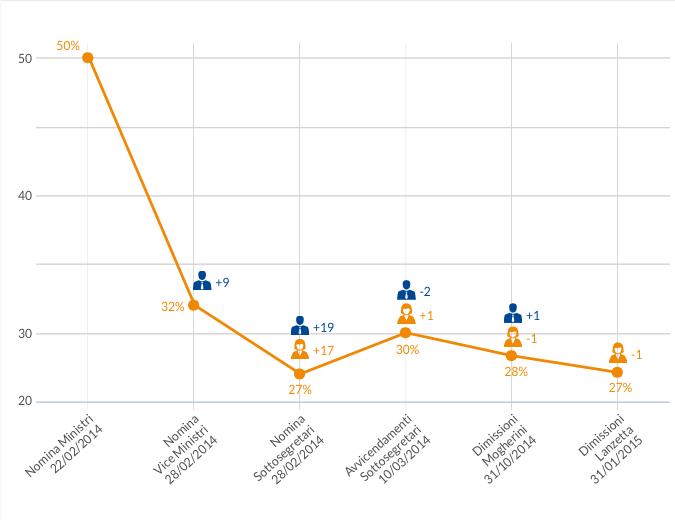 """Il grafico è pubblicato a pagina 11 del MiniDossier 3/2015 """"Gender Equality fra Politica, Imprese e Lavoro"""". I dati non tengono conto delle dimissioni di Lupi avvenuta dopo, ma al tempo stesso con computavano il Premier Renzi essendo un focus solo sulle nomine successive."""