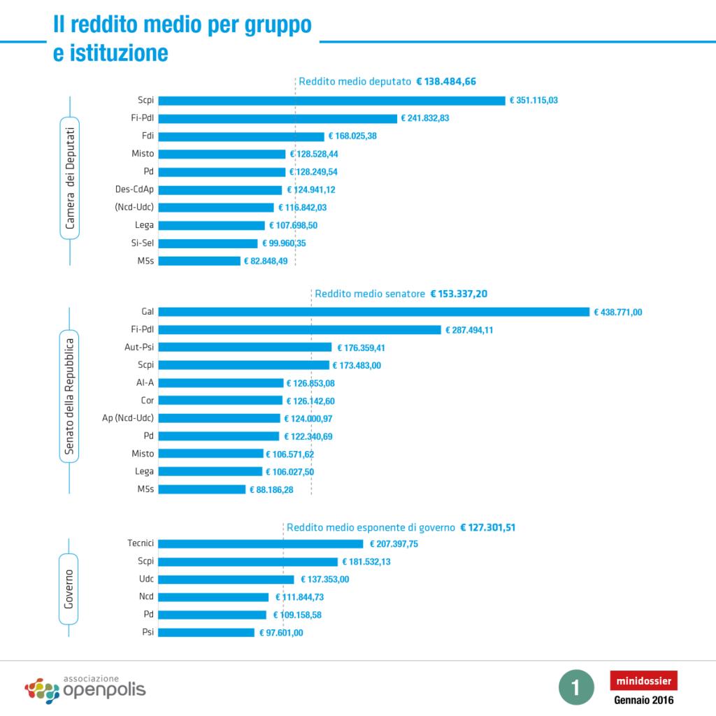 Quanto guadagnano i politici italiani i dati delle for Gruppi politici italiani