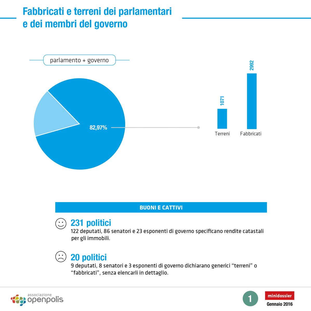 Terreni e fabbricati il patrimonio immobiliare dei for Email senatori italiani