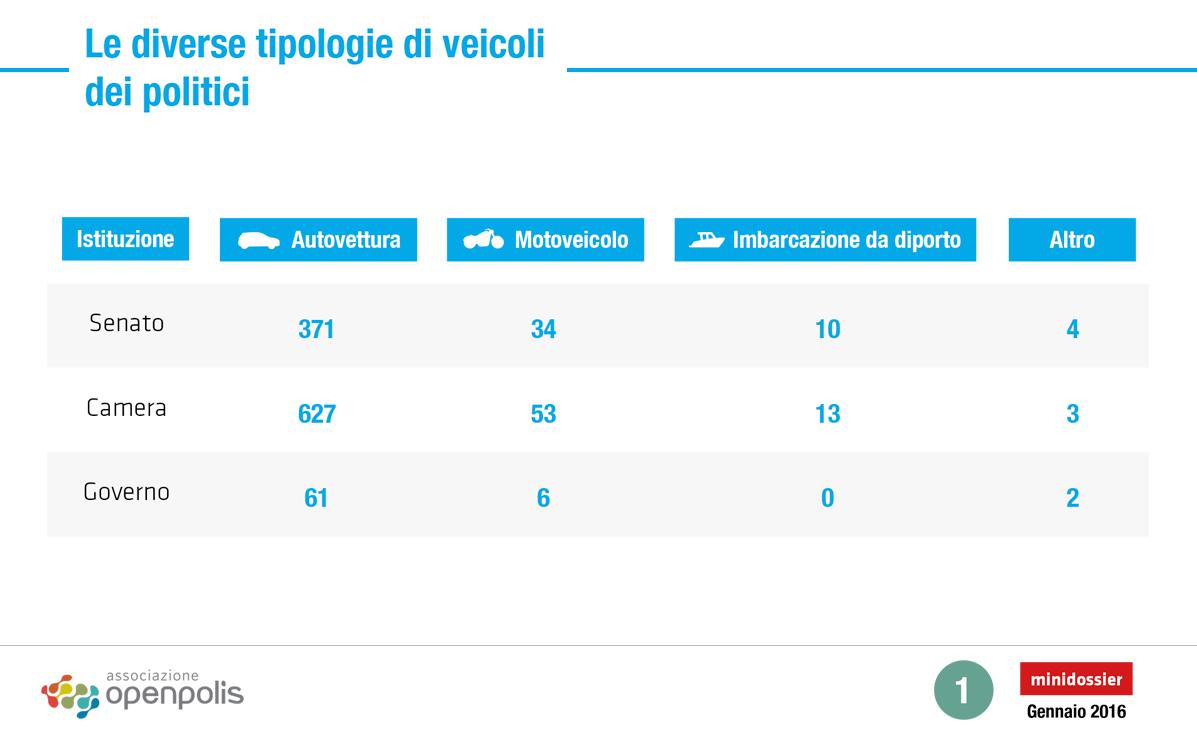 I veicoli di propriet dei politici nazionali openblog for Email senatori italiani