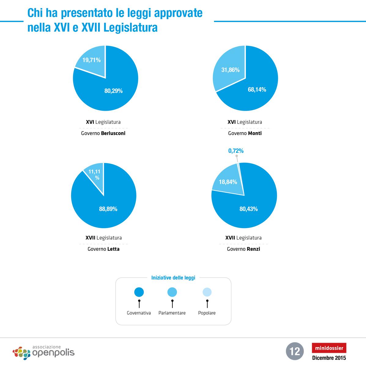 Leggi approvate 8 su 10 sono del governo openblog for Chi fa le leggi in italia