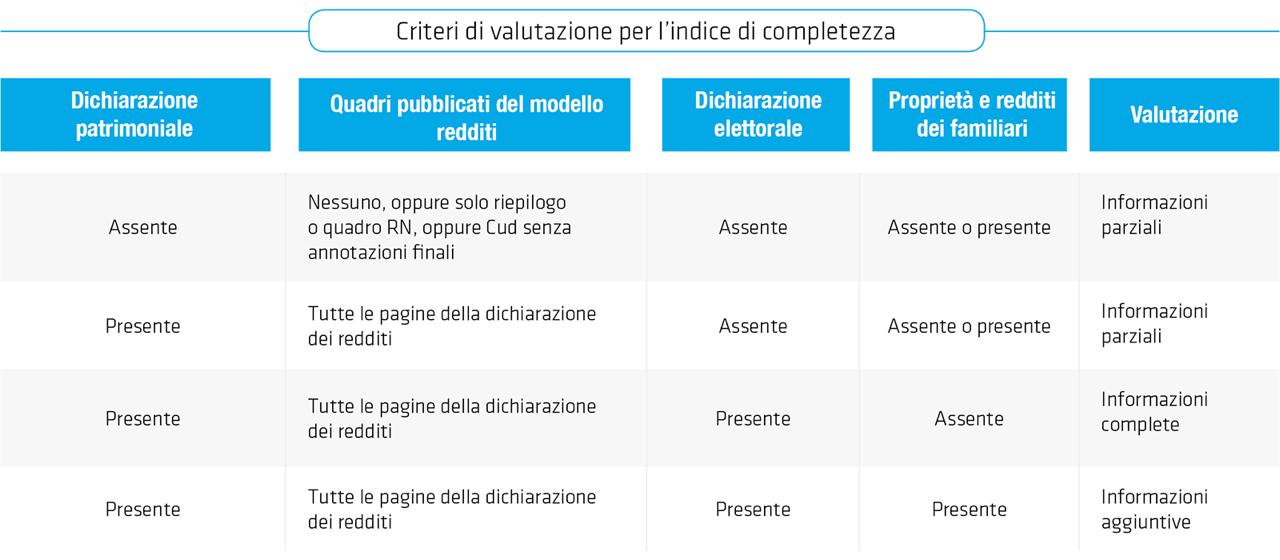 tab_2 criteri di valutazione completezza