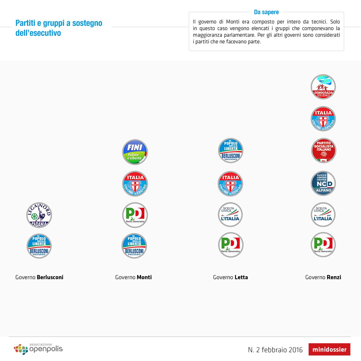 2 anni di renzi le larghe intese al governo openblog for Composizione parlamento italiano