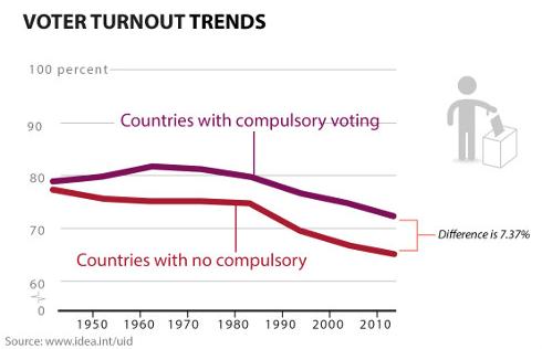 affluenza al voto - il confronto