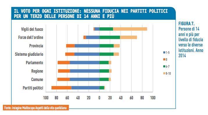 Fiducia Istituzioni - Bes Istat