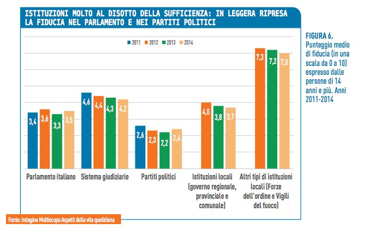 Istituzioni fiducia - Bes Istat