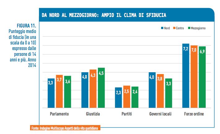 Fiducia istituzioni - territorio - Bes Istat