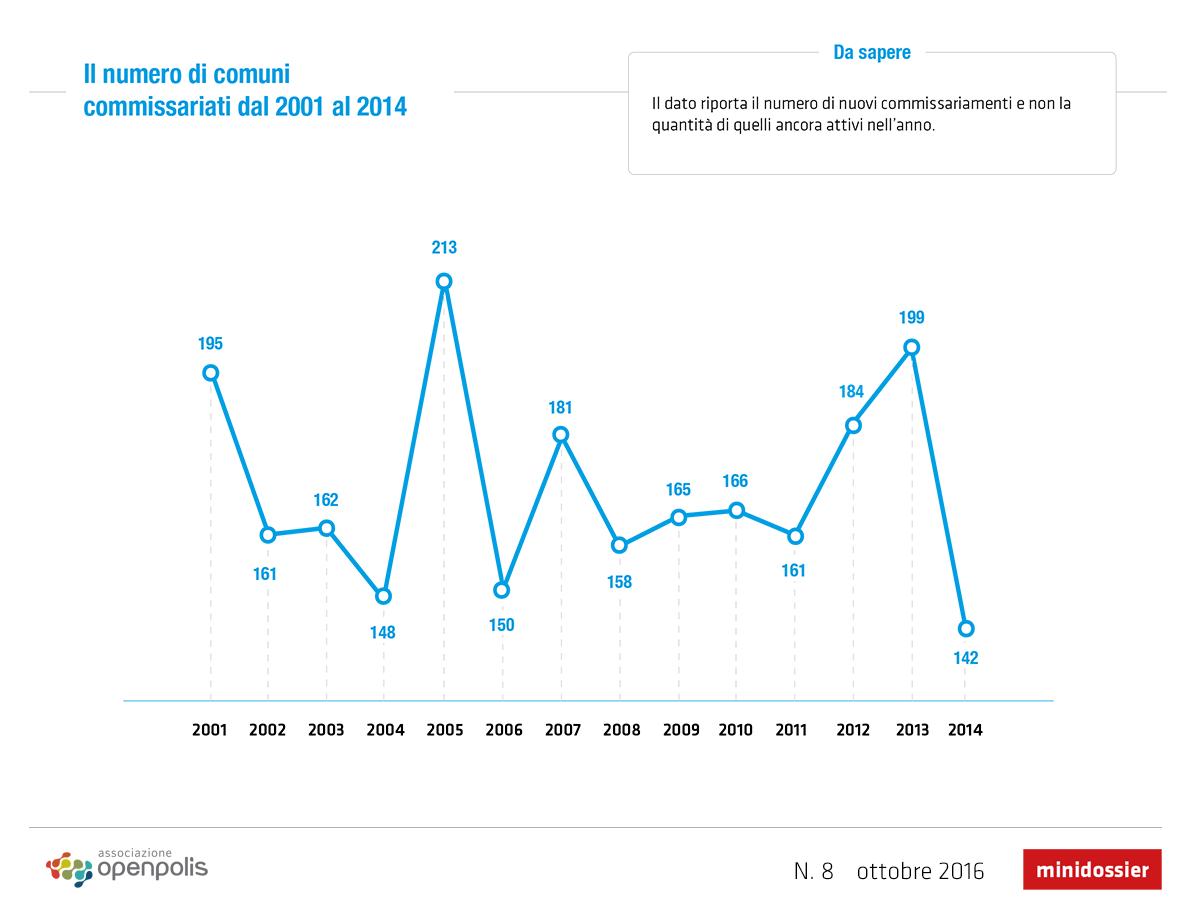 In Italia vengono commissariati in media 170 comuni l'anno