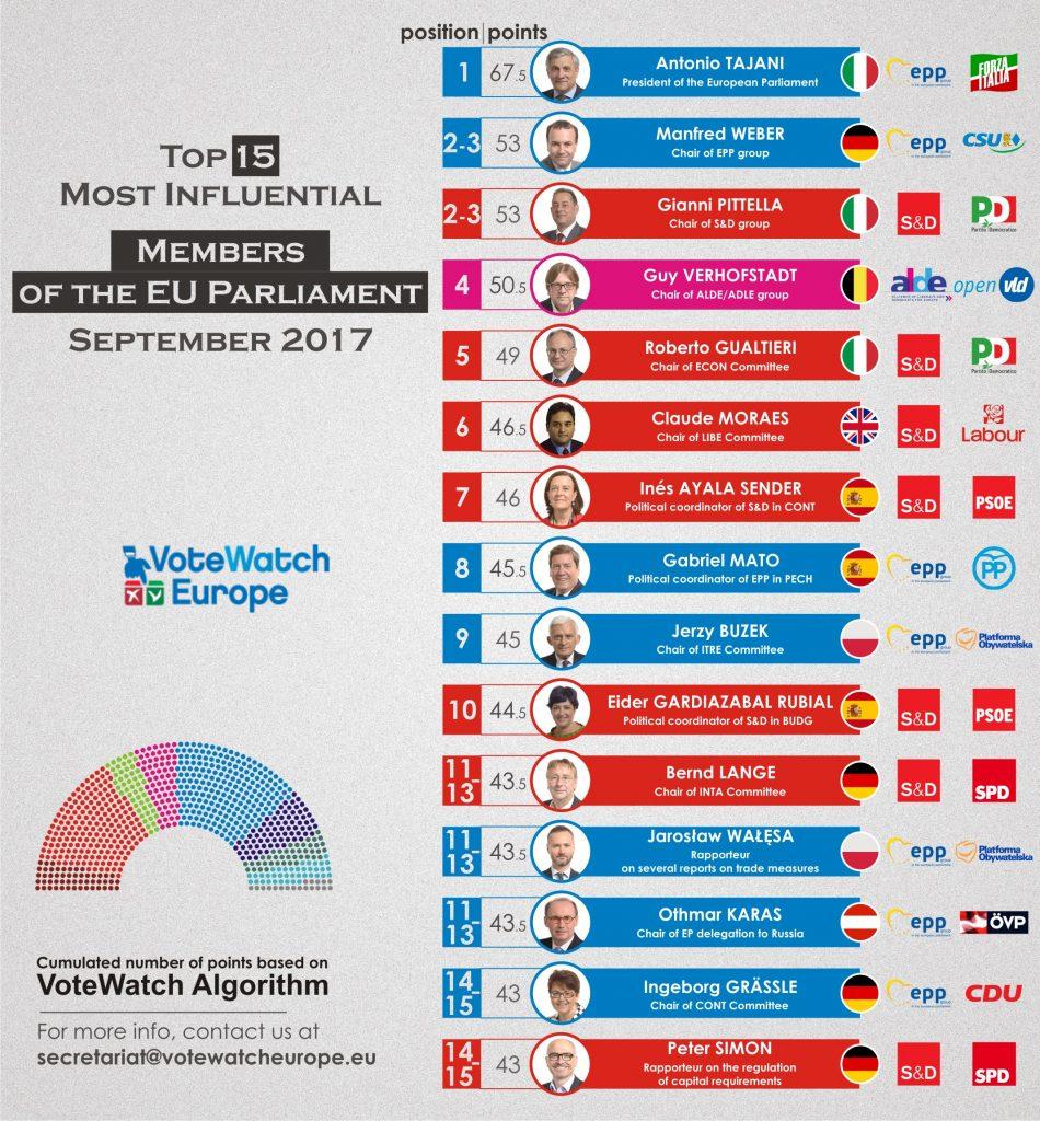 Studio di votewatch ecco gli europarlamentari italiani for Concorsi parlamento italiano 2017